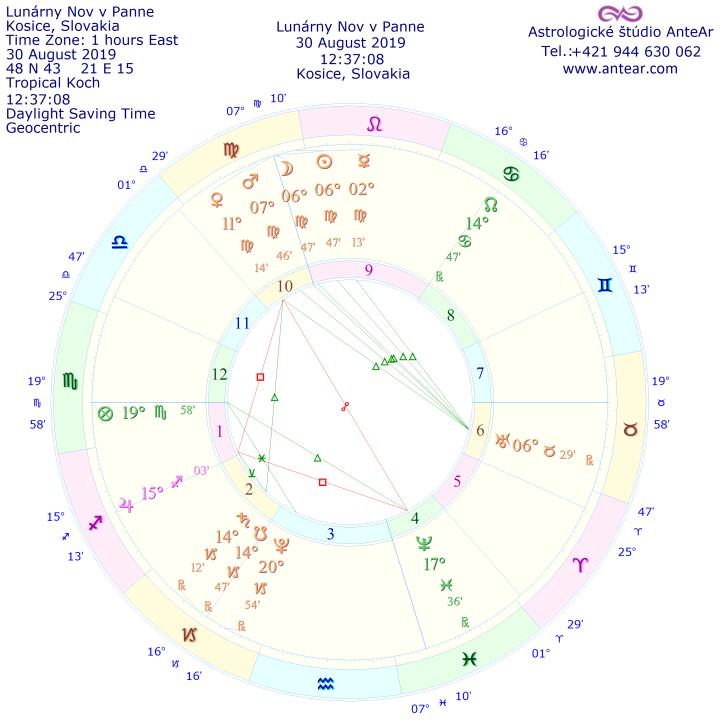 Lunárny Nov v Panne 30.august 2019 AnteAr