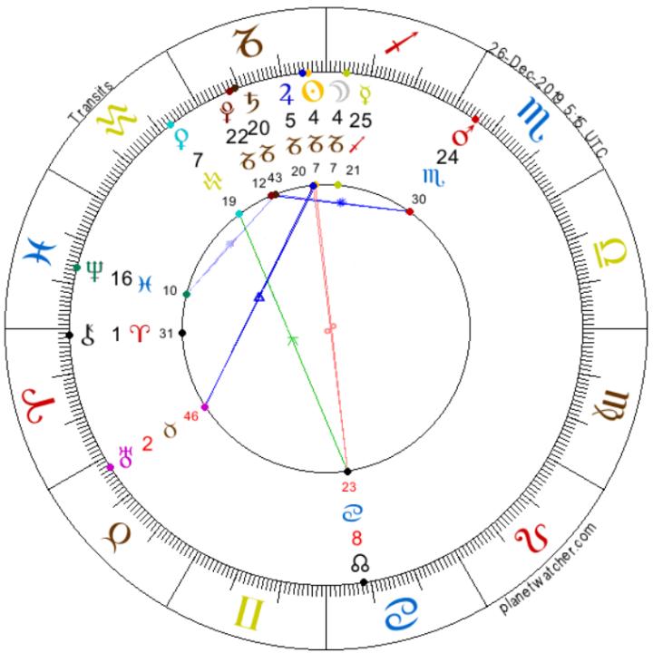 Lunarny Nov v Kozorozcovi